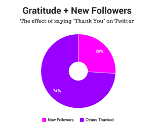gratitude-new-followers
