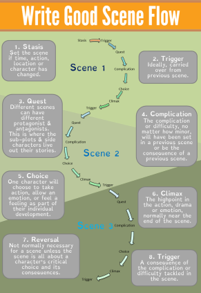 Good Scene Flow Infographic